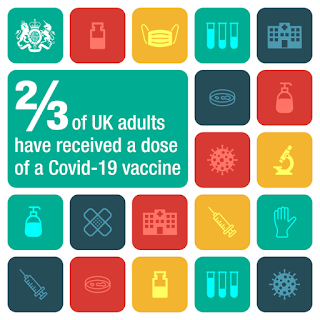 2 out of every 3 UK adults have had at least 1 dose of a vaccine