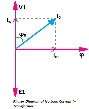 no load current phasor diagram transformer