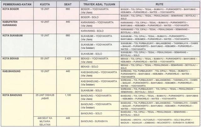 Cara Daftar Mudik Gratis 2020 dari Peprov Jawa Barat