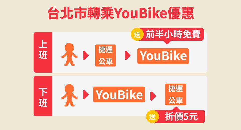 YouBike轉乘優惠 捷運公車