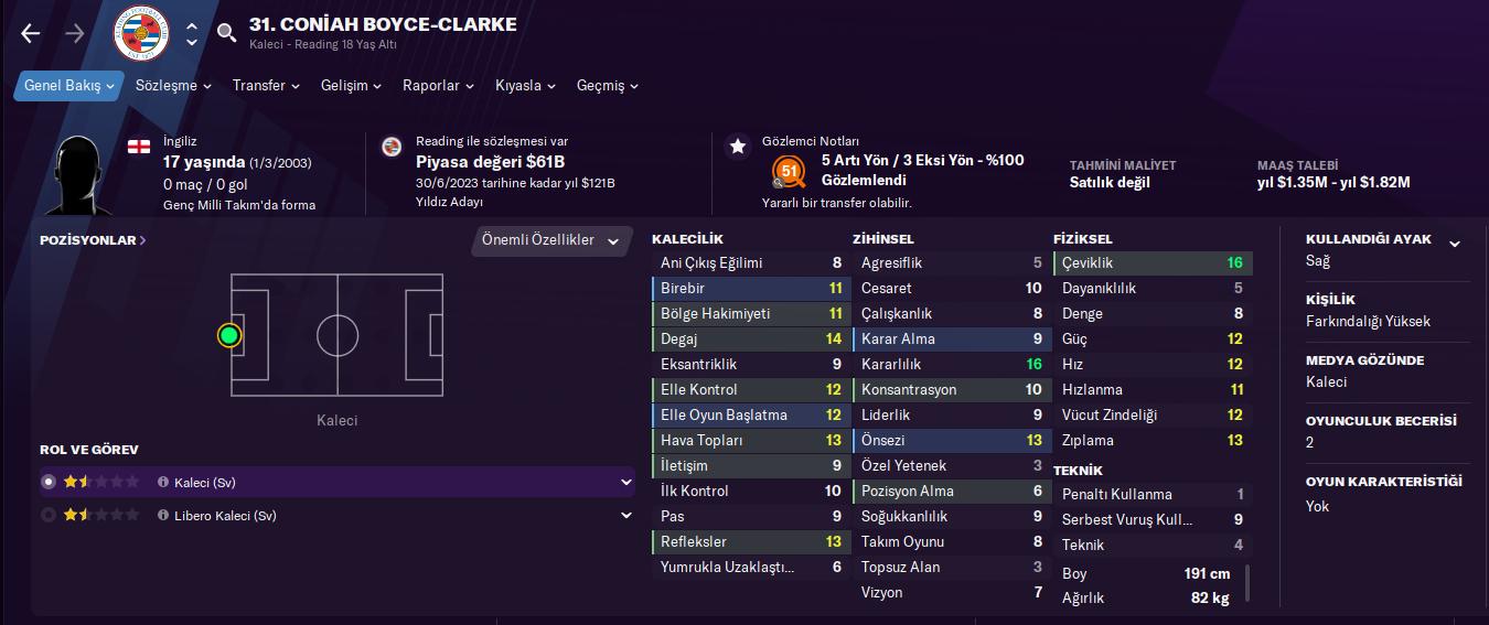Coniah Boyce-Clarke fm21 profile