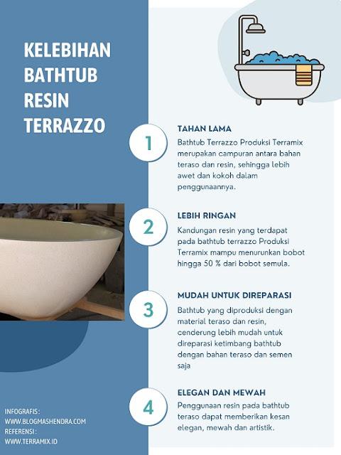 Keunggulan Bathtub Berbahan Teraso