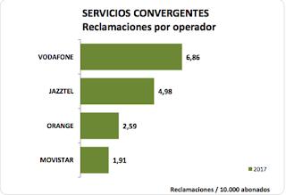Vodafone y Jazztel son los operadores que más reclamaciones reciben en oferta convergente.