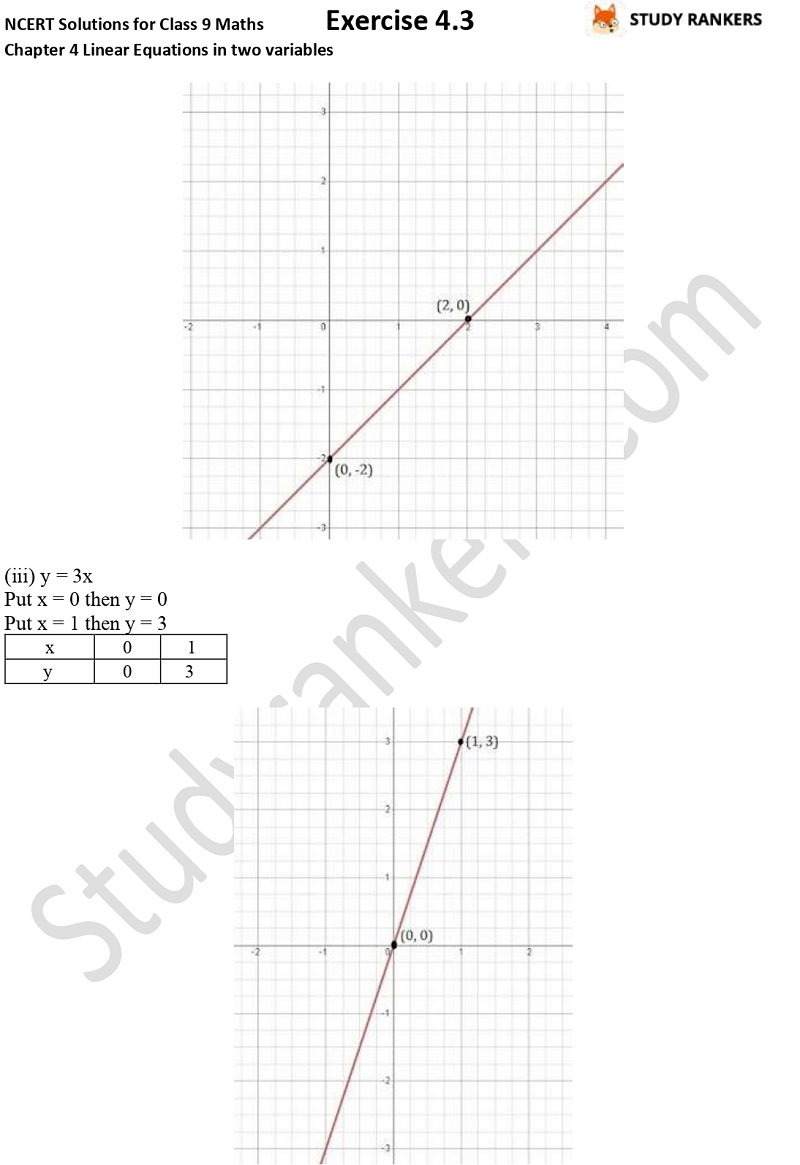 NCERT Solutions for Class 9 Maths Chapter 4 Linear Equations in Two Variables Exercise 4.3 Part 2