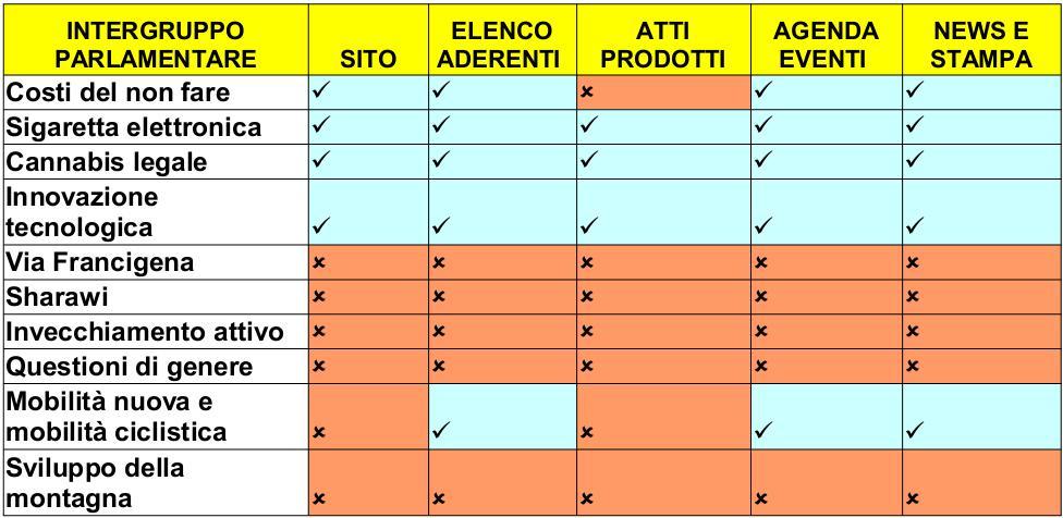 Gli intergruppi nel parlamento italiano un mistero da for Sito parlamento italiano