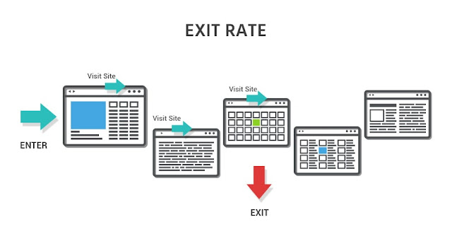 Exit Rate of a website