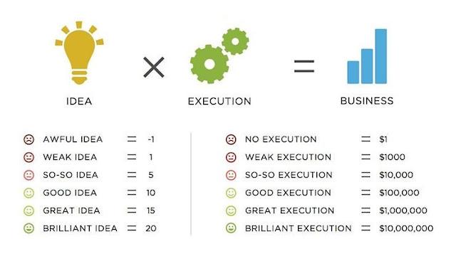 comment avoir de l'argent pour démarrer ses idées d'entreprise?