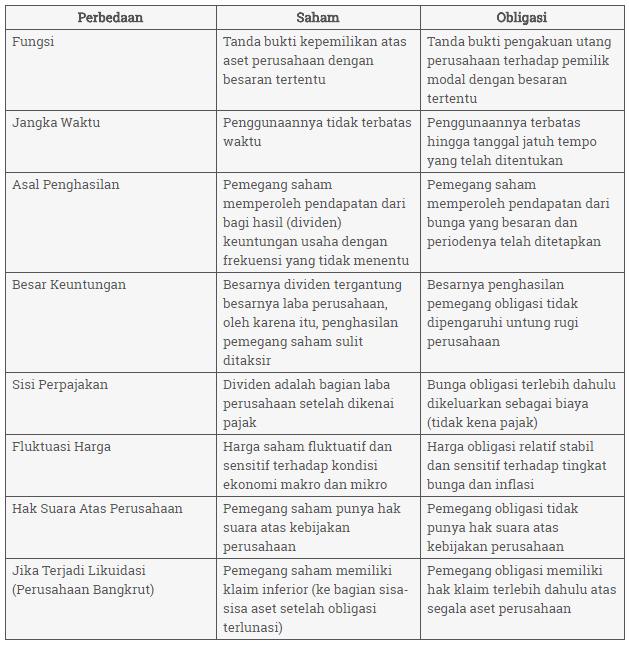 tabel perbedaan saham dan obligasi