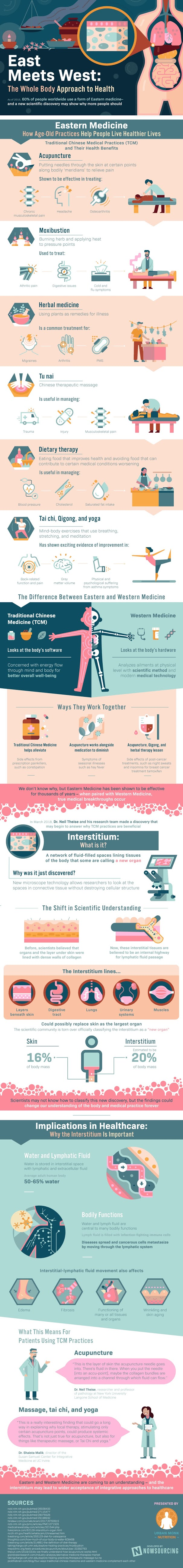 East Meets West: The Whole Body Approach to Health #infographic #Health #Eastern Medicine #Medicine