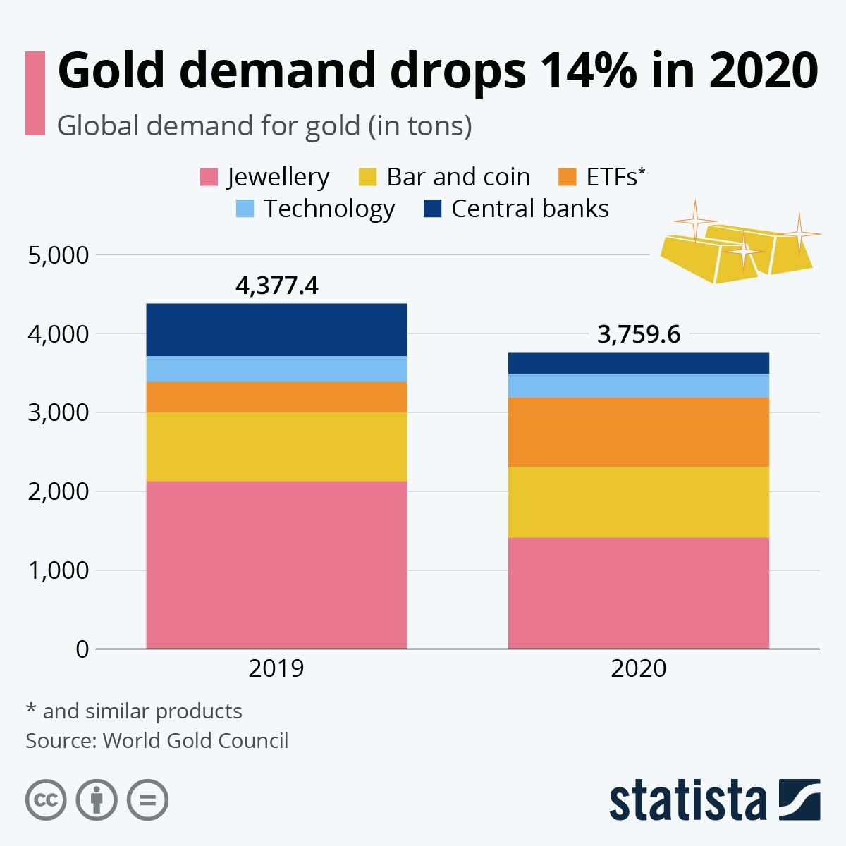 gold-demand-drops-14-infographic