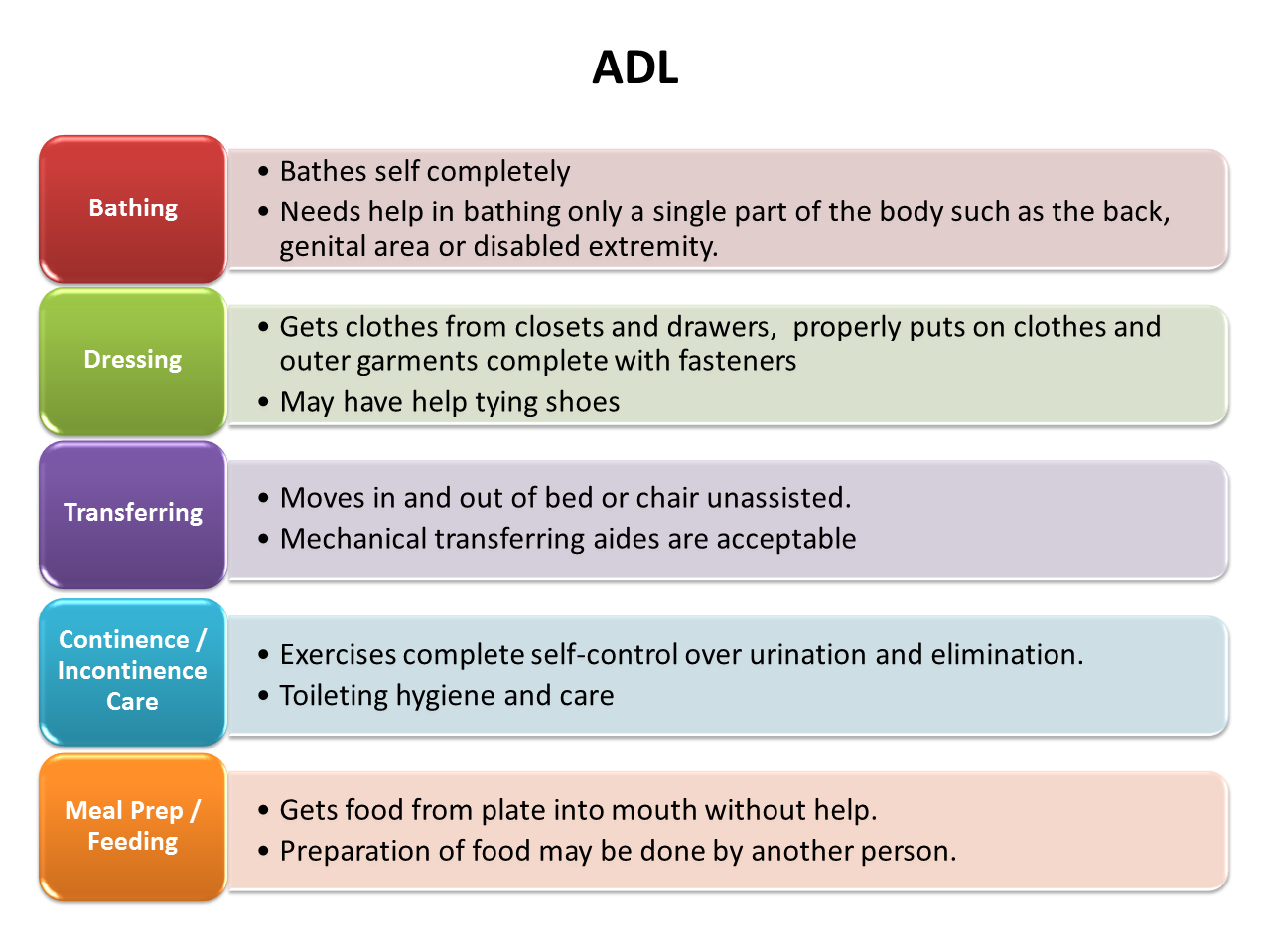Activities Of Daily Living Adl Limitation Of Activity