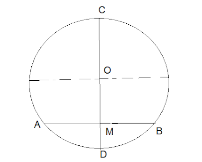 (8) प्रमाणित करे कि किसी वृत्त की परस्पर प्रतिच्छेदी जिवायें एक दूसरे को समद्विभाजित नहीं कर सकती , जब तक कि दोनों वृत्त का व्यास ना हो।
