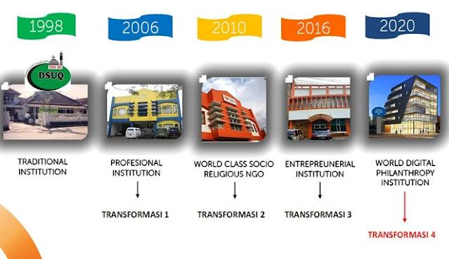 Transformasi Rumah Zakat