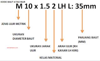 Kode Ukuran dan Spesifikasi Baut