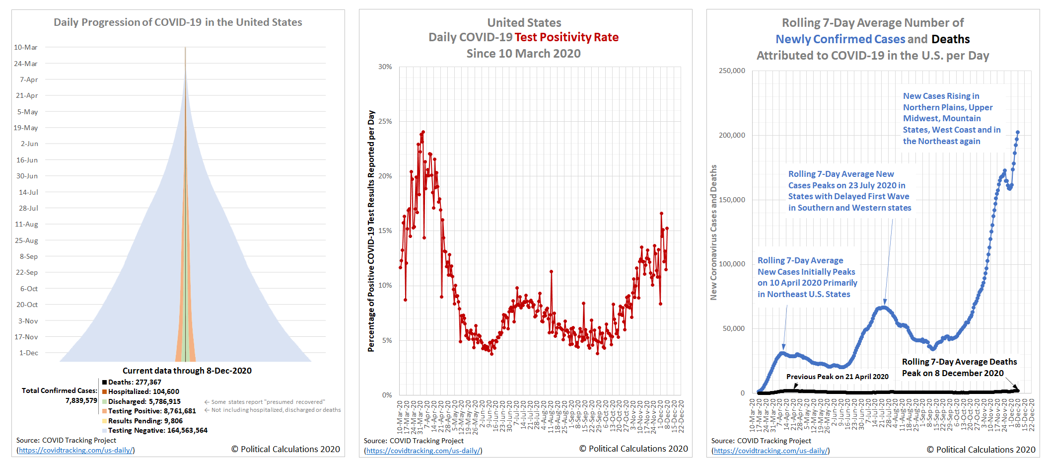 Daily Progression of COVID-19, Daily Positivity Rate, and Rolling 7-Day Averages of Newly Confirmed Cases and Deaths in the U.S., 10 March 2020 - 8 December 2020