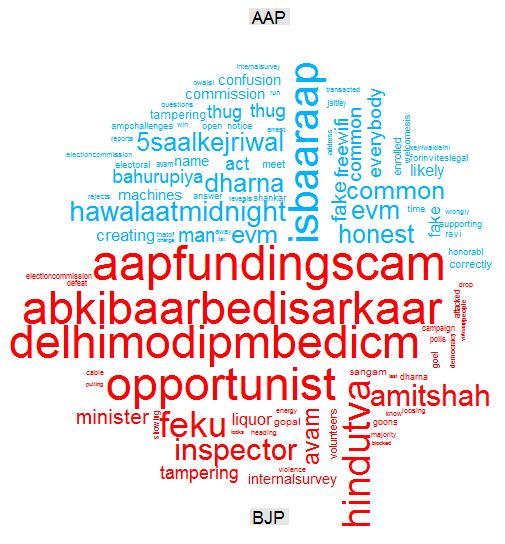 Predicting the Delhi Election using Twitter Data
