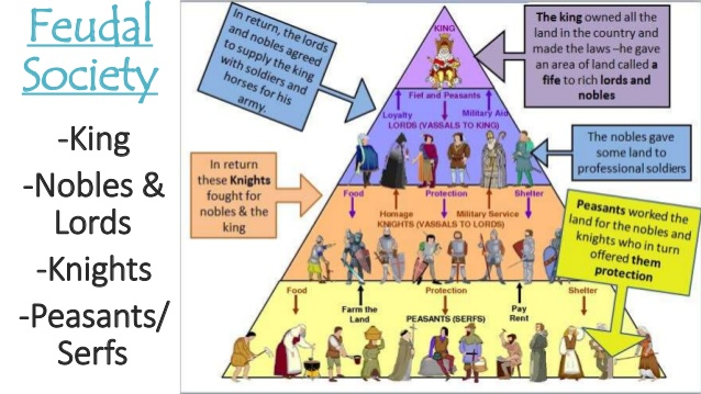 Trade in the feudal system