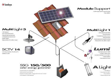 Hanifais Belajar Ipa Sumber Energi Listrik