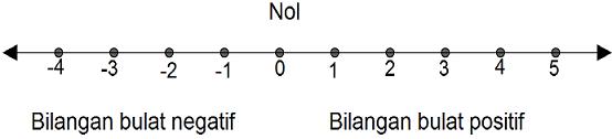 gambar garis bilangan bulat
