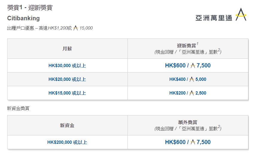 Da Wok Gum: 2015年第二季:Citibank出糧戶口推廣新一季已開始了,推薦最高可獲$950+$650(DWG現有2個quota)