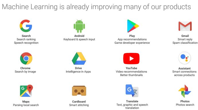 Where and How Google uses Machine Learning and Artificial Intelligence