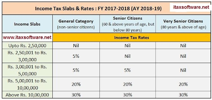 Income Tax 2017-18 (A.Year 2018-19) Rate, Exemptions, Deductions and Rebate for Salaried Employees + Automatic Arrears Relief Calculator with Form 10E