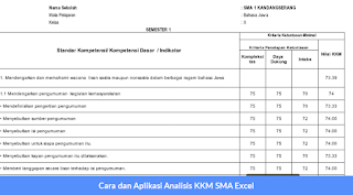 Cara dan Aplikasi Analisis KKM SMA Excel