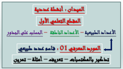 مدونة التفوق و النجاح - الأستاذ محمد أيمن - دروس السنة الرابعة متوسط