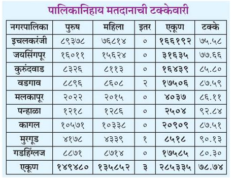 Kolhapur District Nagarpalika Election 2016 Result