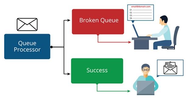 queue processor fail