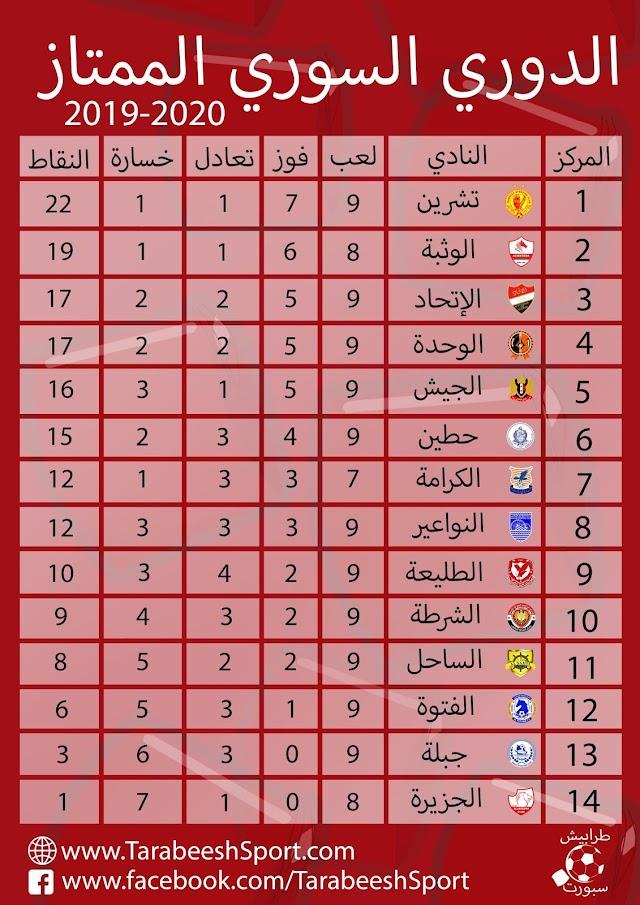 حصاد الجولة التاسعة من الدوري السوري الممتاز 2019/2020 لكرة القدم
