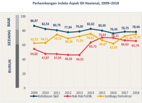 Indeks Demokrasi Indonesia 2018 Meningkat Jadi 72,39