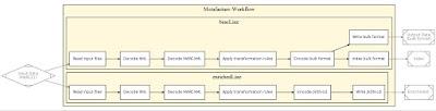 Metafacture-Workflow