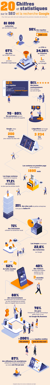 20 Important SEO Statistics #infographic