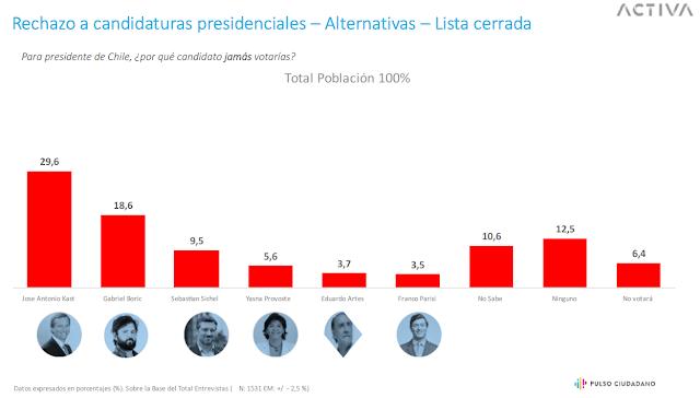 Rechazo de Candidatos Presidenciales