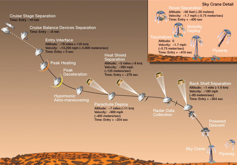 High Power Rocketry: MSL Curiosity Mars rover landing T-4 ...