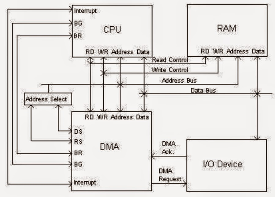 block diagram of cpu and explain