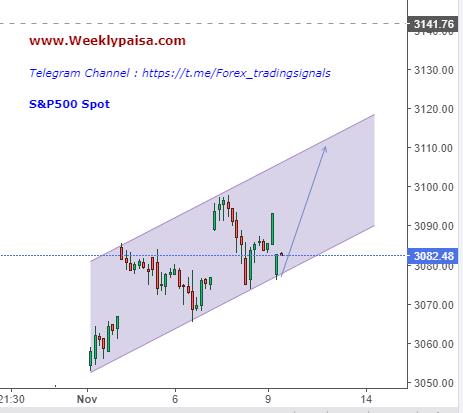 S&P500 next Target 3109