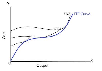 LTC-Curve