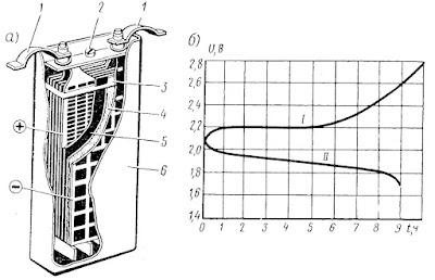Кислотный аккумулятор: а - устройство; б - кривые напряжения при заряде - разряде: I - заряд; II - разряд