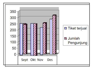 Grafik Penjualan Tiket dan Jumlah Pengunjung di Goa Akbar