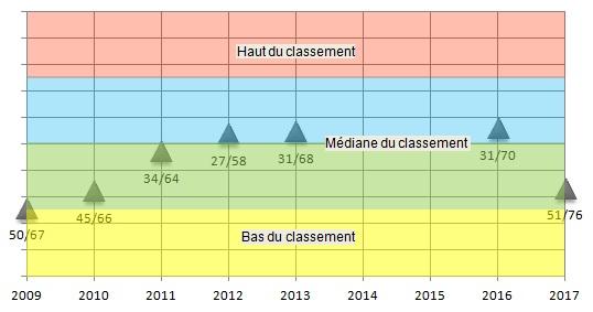 3778078ed94 d écoles en 5 ans ayant répondu à l enquête de L Etudiant. L année indiquée  est du millésime du palmarès de L Etudiant