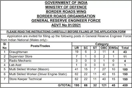 Border Road Organisation Recruitment 2021