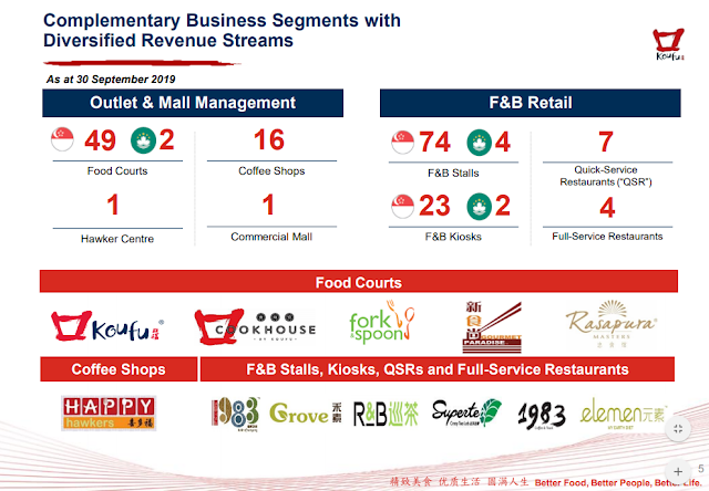 F&B Retail, Outlet and Mall Management compiled with many different food courts, coffee shops, kiosks and full-service restaurants.