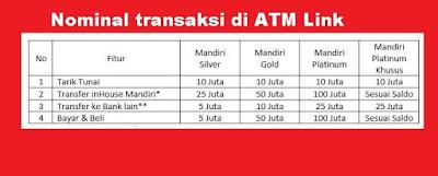 Bank Negara yang tergabung ke dalam himpunan Bank Negara  Apa yang dimaksud dengan ATM LINK
