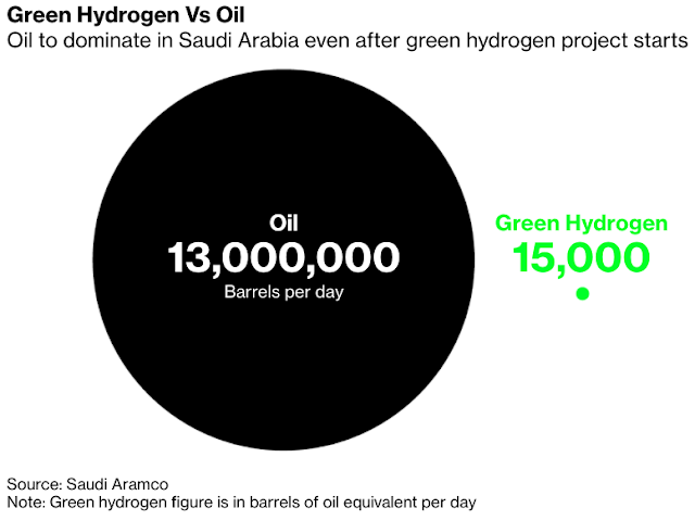 Saudi Arabia s Green Hydrogen Plan Won t Erode Oil s Dominance - Bloomberg