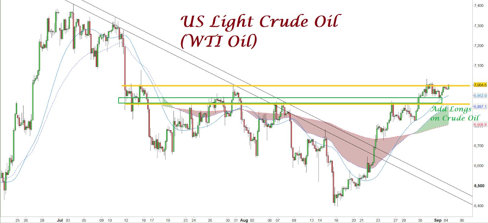 Donovan Norfolk's Market Analysis: US Light Crude Oil (WTI