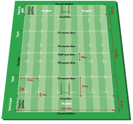 gambar ukuran lapangan rugby