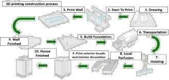 Proses Konstruksi 3D Printing WINSUN