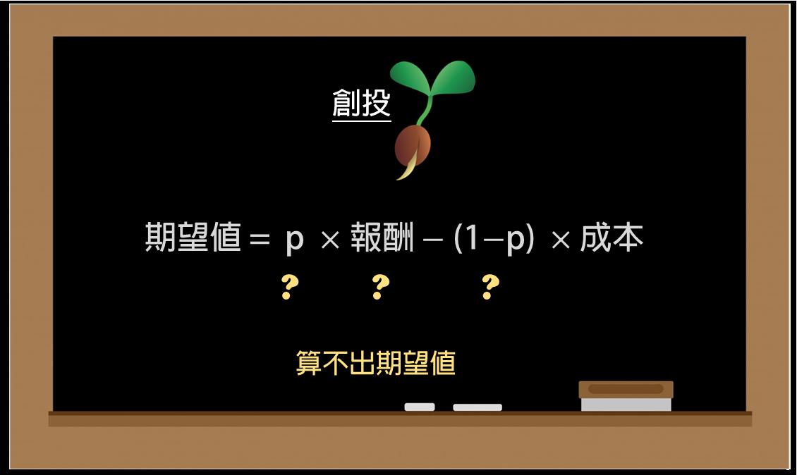臺灣金融機構介紹 (六):創投